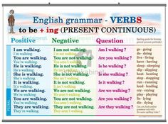English Grammar: Verbs (to be + ing) in present continuous English Time, English Verbs, Learn English Grammar, English Fun, English Lessons, English Language, English Course, English Grammar Exercises, Grammar Tips