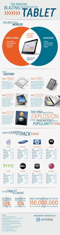 Infographics - The Amazing Blazing, Recession-Defying Tablet