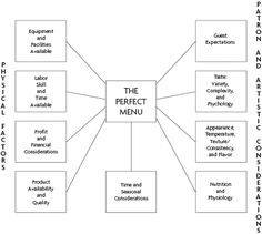 Considerations And Limits In Menu Planning - Hotelmule - Hospitality and Tourism Industry Portal