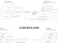 Userflow Study designed by Mathieu PREAU. Connect with them on Dribbble; the global community for designers and creative professionals. User Flow Diagram, Diagram Design, Information Architecture, Information Design, System Architecture, Wireframe Design, Interface Design, Flow App, Web Design