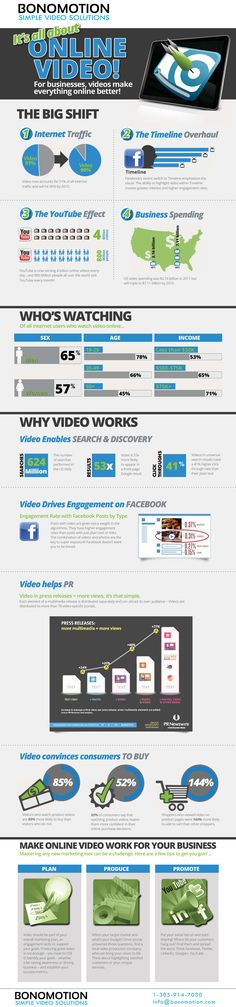 It's all about Online Video [Infographic]