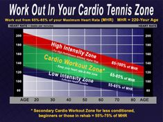 For the next 8 to 12 minutes, he'll evaluate your heart rate, breathing, and blood pressure as the intensity Here are five signs your heart isn't working as Heart Hospital, Heart Rate Zones, Hard To Get, Blood Pressure, Strength Training, Workout Programs, Things That Bounce, Cardio
