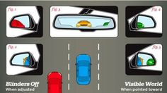 Many accidents could be avoided if everyone had their car side and rearview mirrors positioned correctly, eliminating blind spots and making it easier to change lanes quickly. This illustration from Car and Driver shows how your car mirrors should be positioned.