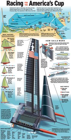 Racing for the America's Cup. http://files.onset.freedom.com/ocregister/graphics/America_s_cup_FINAL.pdf