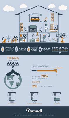 4 pasos para cuidar el agua en el hogar
