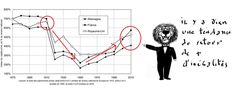 Les riches du monde entier, c'et-à-dire les 10% qui concentrent aujourd'hui 70% du capital sont en danger. En effet les 50% qui possèdent à peine 1% du capital vont finir par se révolter devant une telle injustice et vont les massacrer, d'autant qu'ils...
