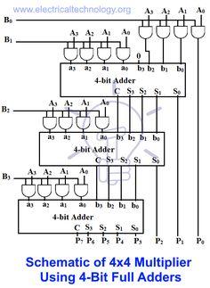 Combinational logic circuits using logic gates electronics binary multiplier types binary multiplication calculator schematic of 4x4 multiplier using ccuart Choice Image