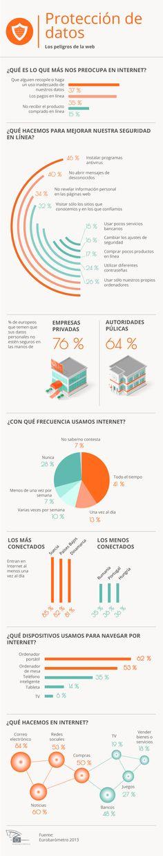 Protección de datos: los peligros de la web Source: http://www.europarl.europa.eu/news/es/news-room/content/20140127IFG33903/html/D%C3%ADa-Europeo-de-la-Protecci%C3%B3n-de-Datos-Superar-la-desconfianza #infografia #infographic #internet