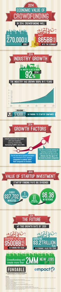 This infographic explores the current impact crowdfunding is having on the economy as well as the promise it holds for the future. A medium that has grown 1,000% over the past five years, it is on pace to create millions of jobs and contribute trillions of dollars to the economy.