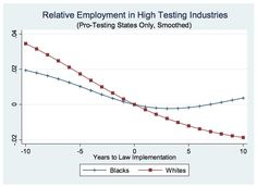 Black job seekers are often turned away by U. companies on the assumption that they do drugs. Economic Research, Social Injustice, White Privilege, Drug Test, Civil Rights, Job Seekers, Drugs, Chart, Black