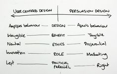The Perils of Persuasion - The success of UCD has sustained demand for user experience design skills, and the land rush has continued in 2010. UX is becoming a cookie cutter add-on for digital agencies and I rarely meet a web designer now who doesn't claim UX proficiency, although not all can articulate what that means. And it's not just the designers: I also see back-end developers, SEO professionals and marketers rapidly appending these two magical letters to their CVs.