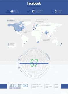 Information graph illustrates the amount of users using Facebook . http://www.infographicsshowcase.com/facebook-shares-your-data/