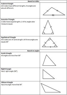 Types of triangles posters and interactive notebook inb set triangles are polygons with 3 sides and 3 angles which always add up to 180 types of triangles may be classified by their sides by their angles or by a ccuart Gallery