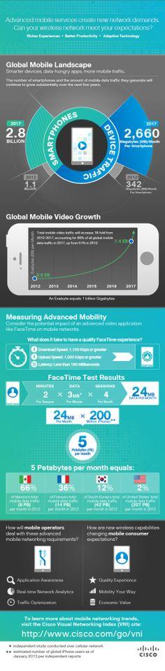 Cisco Mobile VNI Study