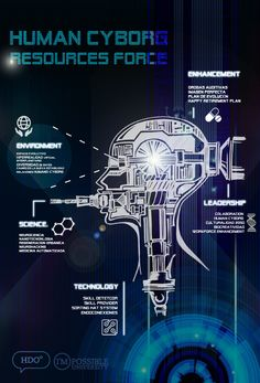 [infografia Human Ciborg Resources Forces | El futuro de los Recursos Humanos