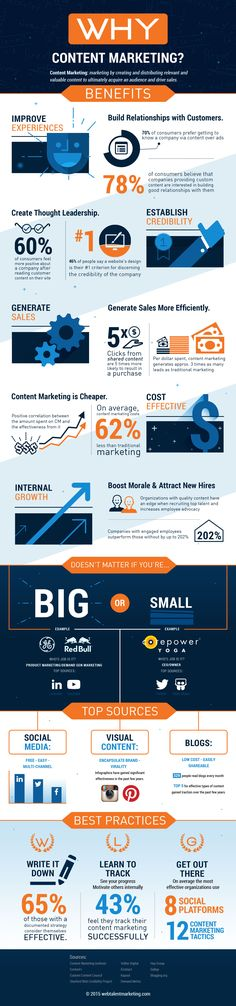 Why Content Marketing? An infographic showing how inbound and content marketing help your business.