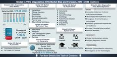 size of the ivd market - Google Search Clinical Chemistry, Hematology, Marketing Data, Diabetes, Health Care, Google Search, Diabetic Living, Health