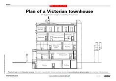 Use this plan of a late Victorian townhouse to teach children about the Victorian way of life. Victorian Townhouse, Victorian Homes, Victorian Era, Victorian History, Victorian Crafts, School Plan, School Ideas, Seaside Art, Victoria And Albert
