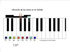 Notas musicales en un teclado