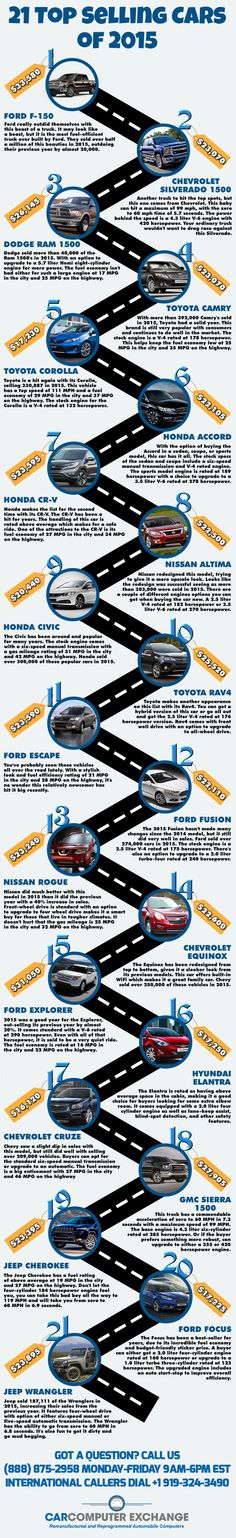Check out our post of the top selling cars of 2015. Some of them may surprise you!