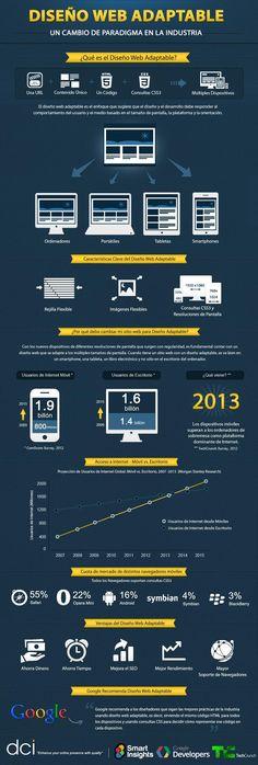 Infografia Diseño Web Adaptable | Responsive Web Design. #RWD #disenoweb #webdesign