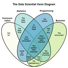 Who Do You Think You Are? A Data Scientist? - - Who Do You Think You Are? A Data Scientist? - Axion Enterprises Who Do You Think You Are? A Data Scientist? What Is Data Science, Pseudo Science, Machine Learning Artificial Intelligence, Artificial Intelligence Technology, Computer Programming, Computer Science, Learn Programming, Big Data, Machine Learning Deep Learning
