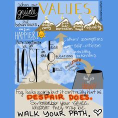 When our values guide our behaviours, we feel happier! But, sometimes, we get lost in the FOG (Fear, Obligations, & Guilt) and stray from the path. This can lead us to fall into the pit of despair. The FOG looks scary, but it can't really hurt us.  DESPAIR DOES. So, remember your values, whatever they may be. WALK YOUR PATH. ❤️  #mindfulness #makemindfulart #art #artist #walkyourpath #artistsofinstagram #artistsoninstagram #mentalhealth #mentalwellness