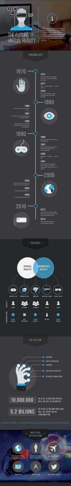 Virtual Reality History - was in der Grafik fehlt: inzwischen gibt es mit dem Slotsmillion Casino sogar bereits das erste echte VR Casino - http://slots.express/casinos/slotsmillion-casino