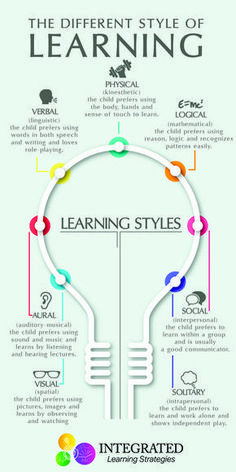 """Learning Styles: Why """"One Size Fits All"""" Doesn't Work - Integrated Learning Strategies - - Learning Styles: Why """"One Size Fits All"""" Doesn't Work – Integrated Learning Strategies Parenting Advice & Tips Lernstile: Warum """"Einheitsgröße"""" nicht funktioniert Learning Tips, Teaching Strategies, Kids Learning, Teaching Resources, Higher Learning, Learning Styles Activities, Learning Quotes, Learning How To Learn, Adult Learning Theory"""