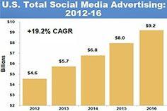 US #socialmedia advertising revenues forecast to reach $9.2B in 2016 How R U leveraging advertising? #sm