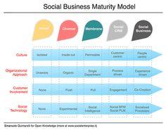 A Social Business Maturity Model by Emanuele Quintarelli