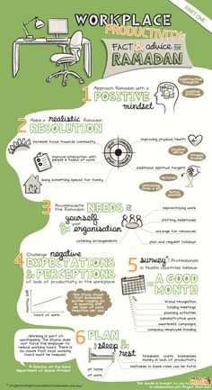 ProductiveMuslim-Doodle-Workplace-Productivity-Facts-and-Advice-for-Ramadan-800x600.png 800×1,468ピクセル