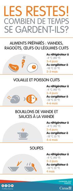Découvrez combien de temps vous pouvez conserver sans danger les restes et autres aliments : http://canadiensensante.gc.ca/eating-nutrition/healthy-eating-saine-alimentation/safety-salubrite/tips-conseils/storage-entreposage-fra.php?&utm_source=pinterest_hcdns&utm_medium=social_fr&utm_content=dec27_leftovers2&utm_campaign=social_media_15#a5