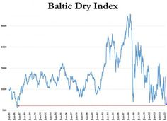 The Baltic Dry Index (BDI) is used by economists and stock traders alike as aleading economic indicator because it predicts future economic activity. Theindex tracks in US dollars andmeasures global supply and demand for commodity shipments among bulk carriers including … Continue reading →