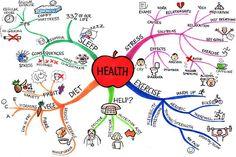 health mind map jane genovese