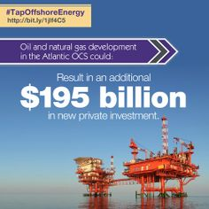Oil and natural gas development in the Atlantic OCS could result in an additional $195 billion in new private investment.
