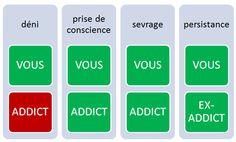Tableau accompagnement - Sortir de la drogue - Déni, prise de conscience, sevrage, persistance - Cabinet Social, Stéphanie LADEL