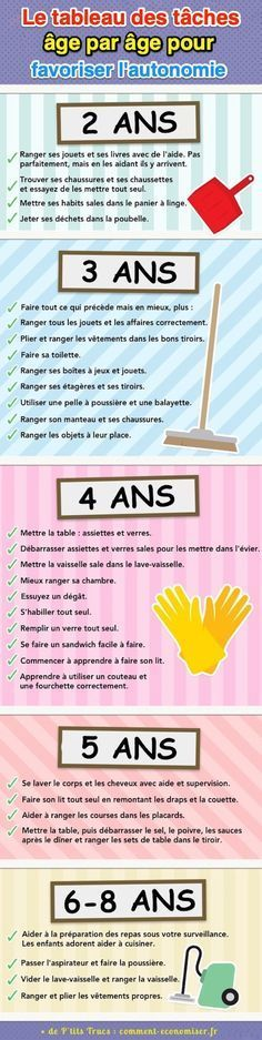 Kids can do lots of household chores at home! To help you, here is an age-by-age table with a list of the things kids can do for you. With this planning and this organization, you will develop the autonomy of your children from an early age. Baby Needs, Baby Love, Baby Education, French Education, Baby Hacks, Babysitting, Kids And Parenting, Montessori, Your Child