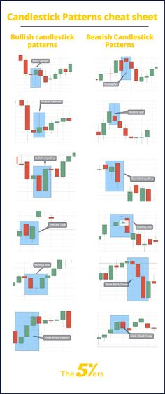 In this article, we wrote a complete guide to forex candlestick patterns one of the most commonly used technical analysis tools in the forex market. Make Money Blogging, Way To Make Money, Make Money Online, Forex Trading Tips, Forex Trading Strategies, Stock Market Basics, 5 Rs, Candlestick Chart, Stock Charts