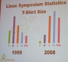 T-Shirt Size Distribution at a Linux Conference: 1999 vs 2008