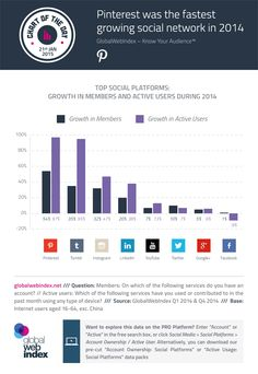 Outside of China, Pinterest (+97%) and Tumblr (+95%) recorded the biggest rises in active user numbers across 2014.