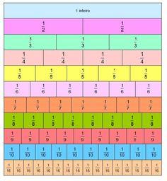 Sistema de Numeração Decimal: milhões, bilhões... Exercícios sobre frações 1 - Material Suplementar - Ensino Fundamental I - Atividades - Universitário Brasil