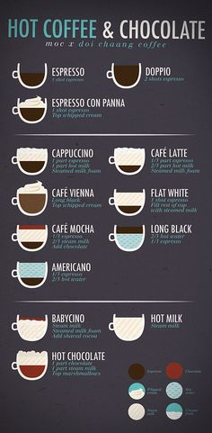 Ministry of Coffee (Designs) by Cheryl Ng, via Behance