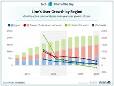Line's IPO, in spite of a 30% first-day pop, might be too late to market ...