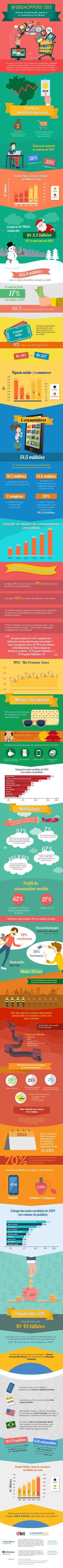 Infográfico: 51,5 milhões de consumidores compraram online em 2014. #modernistablog #brasil #marketingdigital #comercioelectronico