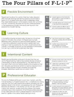 The 4 pillars of flipped learning