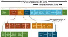 NSX for vSphere and VXLAN UDP Port Number