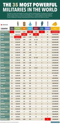 Classement des plus grandes puissances militaires du monde http://www.tuxboard.com/classement-grandes-puissances-militaires-monde/