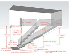 Key Measurements To Heavenly Stairways - Steven Corley Randel, Architect Two extremes are presented: a very steep stair with 8-in. risers and a gentle stair with 6-in. risers. Critical is the run of the stairs. Clearly shorter risers will require much more space.   Most staircases fall somewhere between these two extremes. For example, a staircase with 7-in. risers and 11-in. treads creates a comfortable ascent for most people.