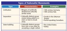 Types_of_Nationalist_Movements.jpg https://splashmans.wikispaces.com/Unit+4+-+Industrialism+and+the+Race+for+Empire